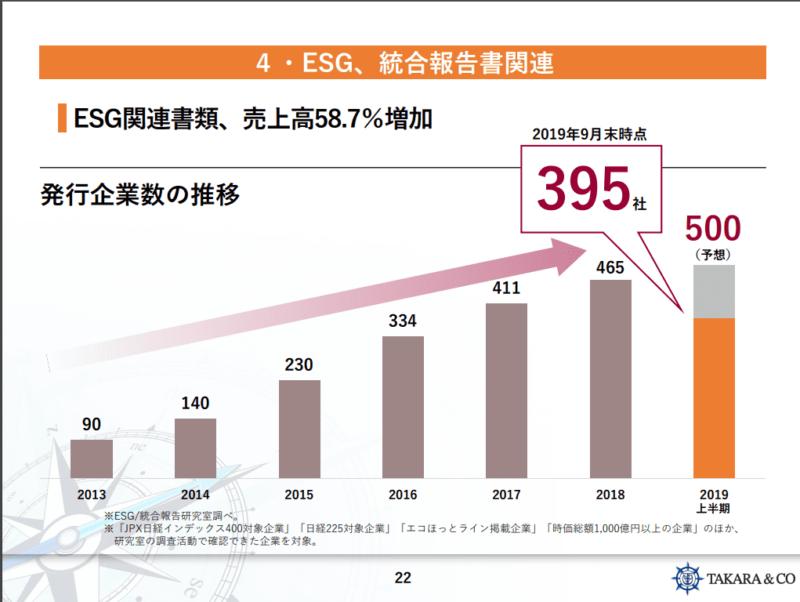 7921 TAKARA & COMPANY ESG 20年5月期決算説明資料より