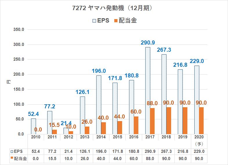 7272 ヤマハ発動機 配当金 EPS