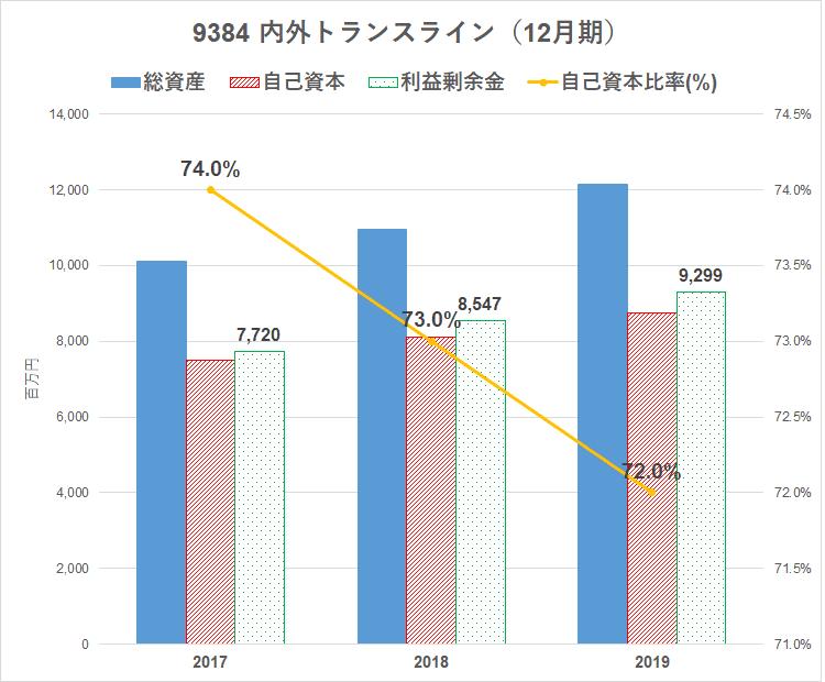 9384 内外トランスライン 財務