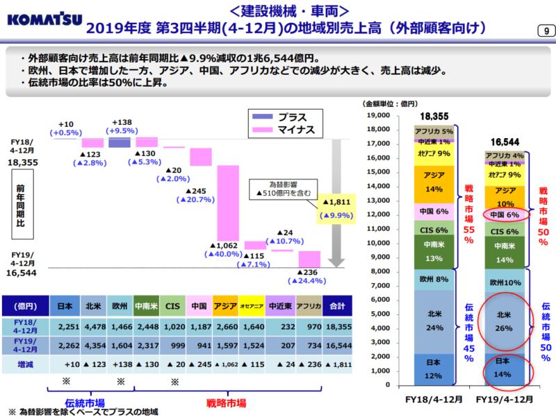 6301 コマツ 市場 2020年3月期3Q決算説明会資料より