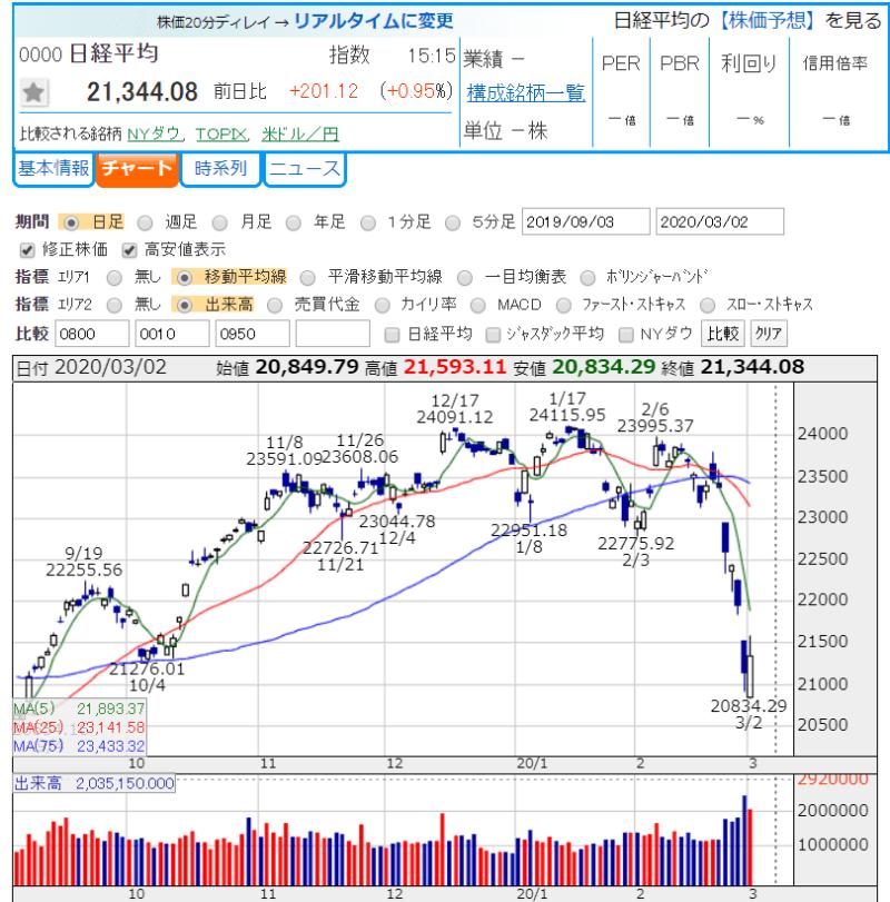日経平均株価 20年3月2日かぶたんより