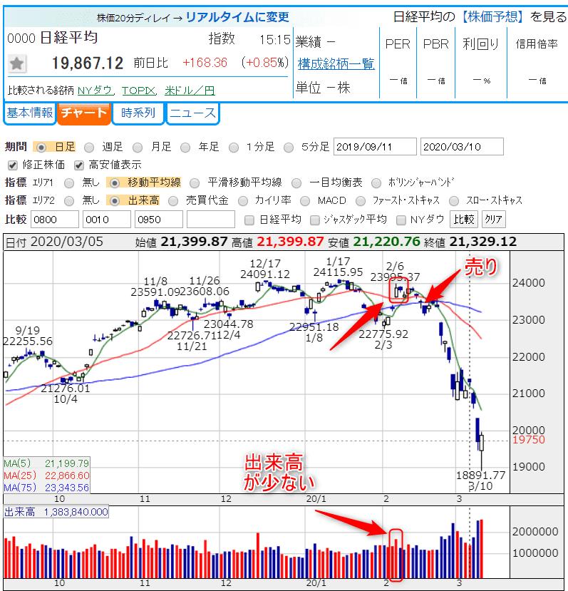 日経平均株価 2020年3月10日 かぶたんより