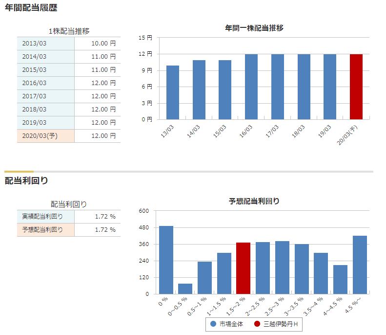 3099 三越伊勢丹グループ 配当 マネックス証券より