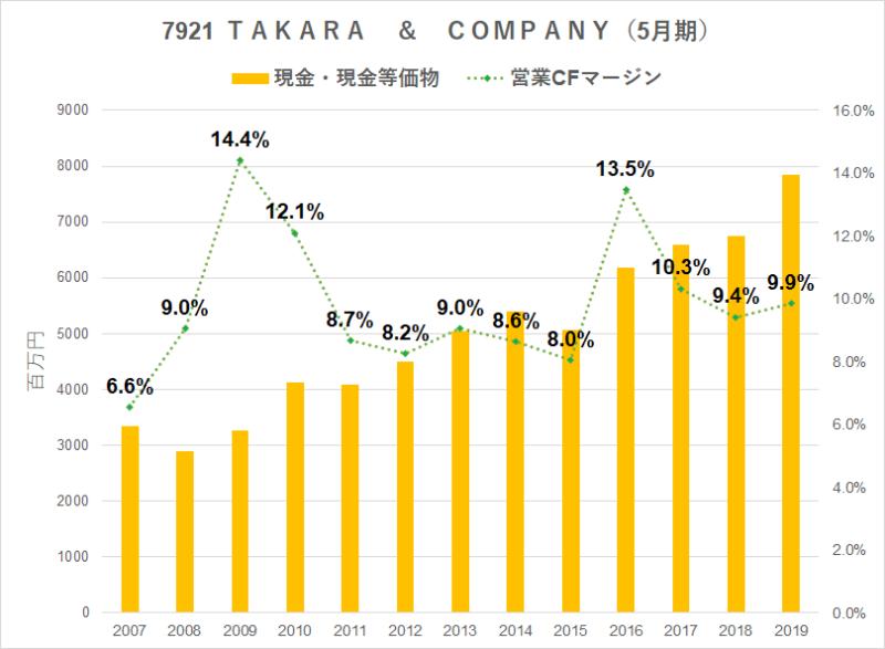 7921 TAKARA & COMPANY 営業キャッシュフローマージン