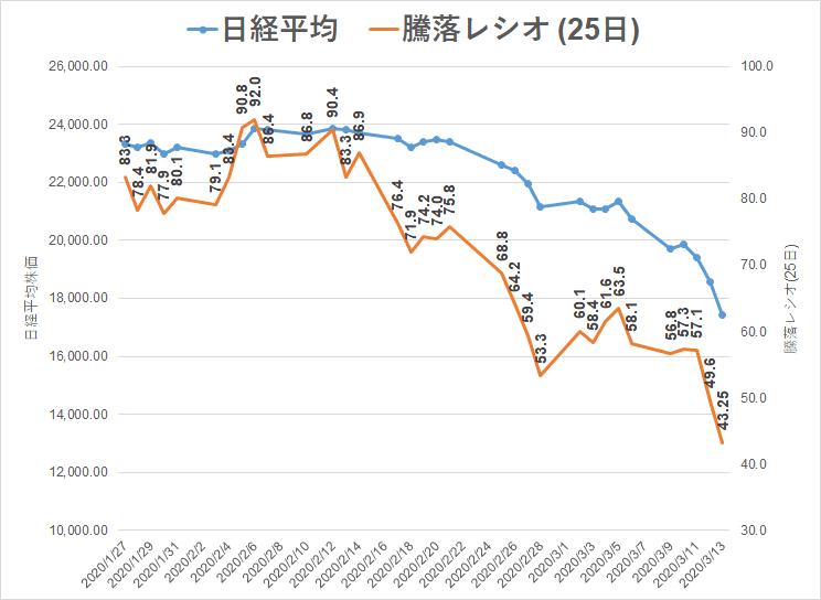 コロナショック 20.3.13 騰落レシオ