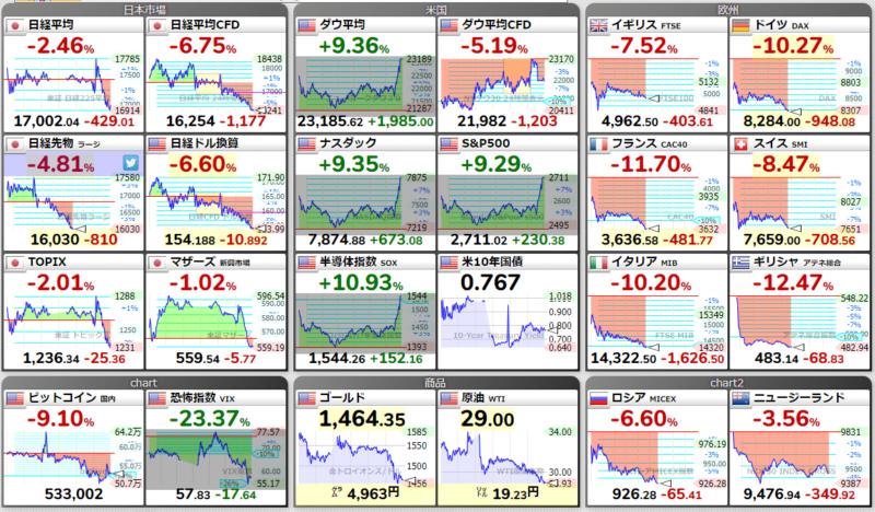 20年3月16日 世界の株価より