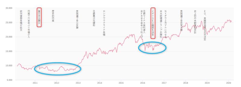 日経平均株価 推移