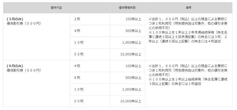 9831 ヤマダ電機 株主優待 マネックス証券より