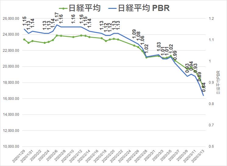コロナショック 20.3.13 日経PBR