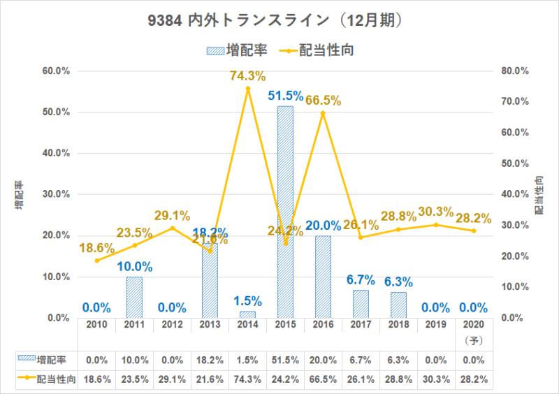 9384 内外トランスライン 配当金 増配率