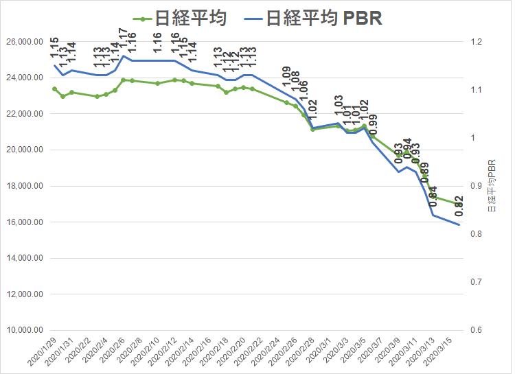 2020.3.16 コロナショック 日経PBR