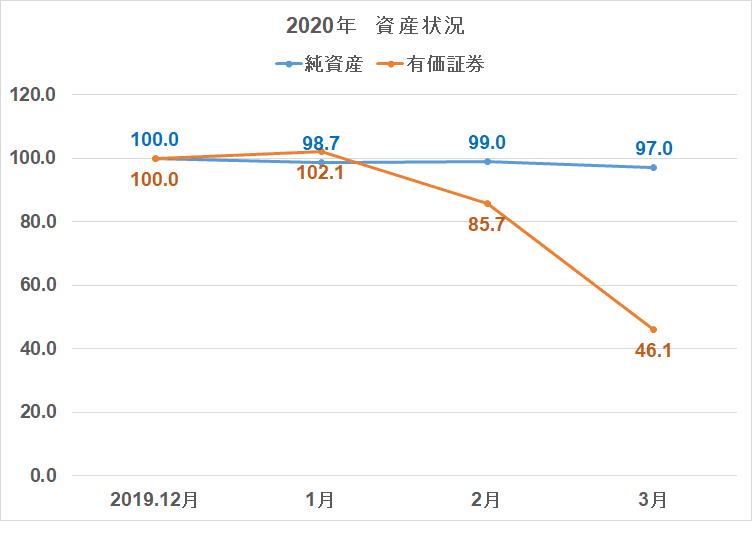 2020年3月 株式比率