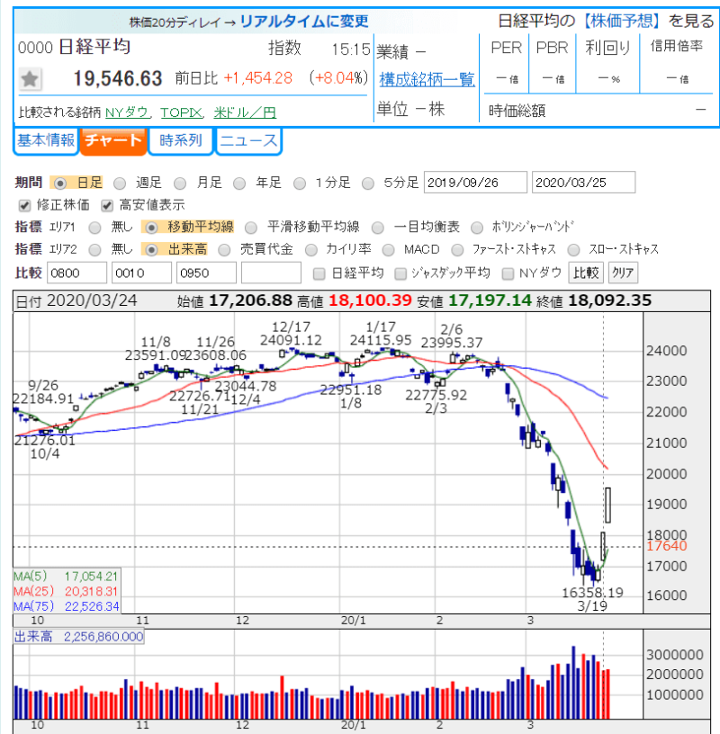 2020.3.25 日経平均株価 かぶたんより