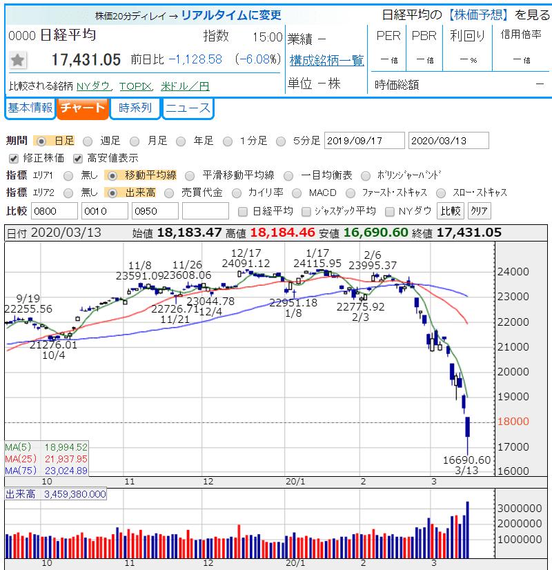 コロナショック 20.3.13 かぶたんより 株価