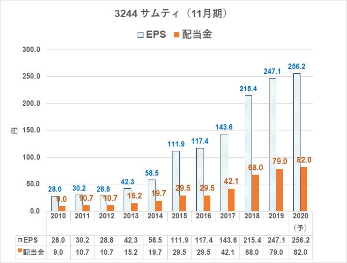 3244 サムティ 配当金2020