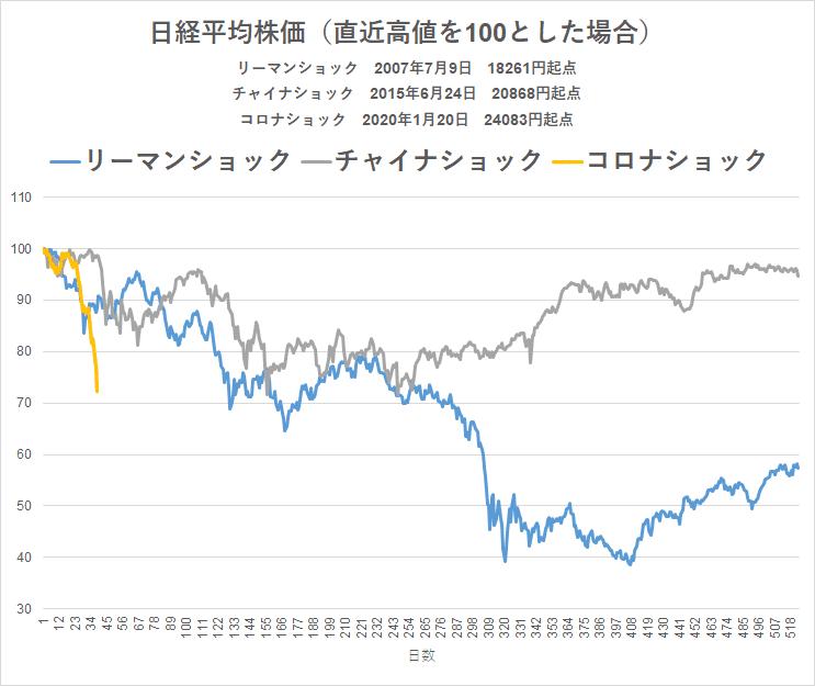 コロナショック 20.3.13 株価比較 リーマンショック チャイナショック