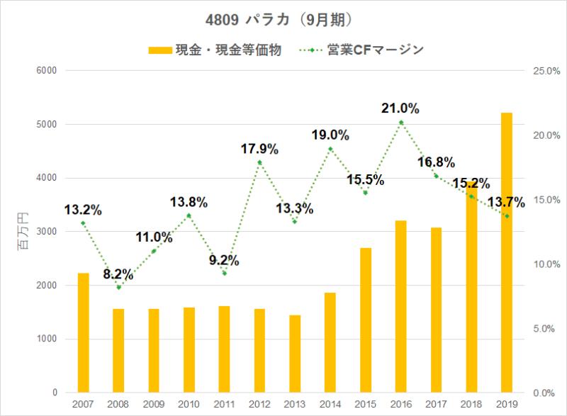 4809 パラカ 営業CFマージン