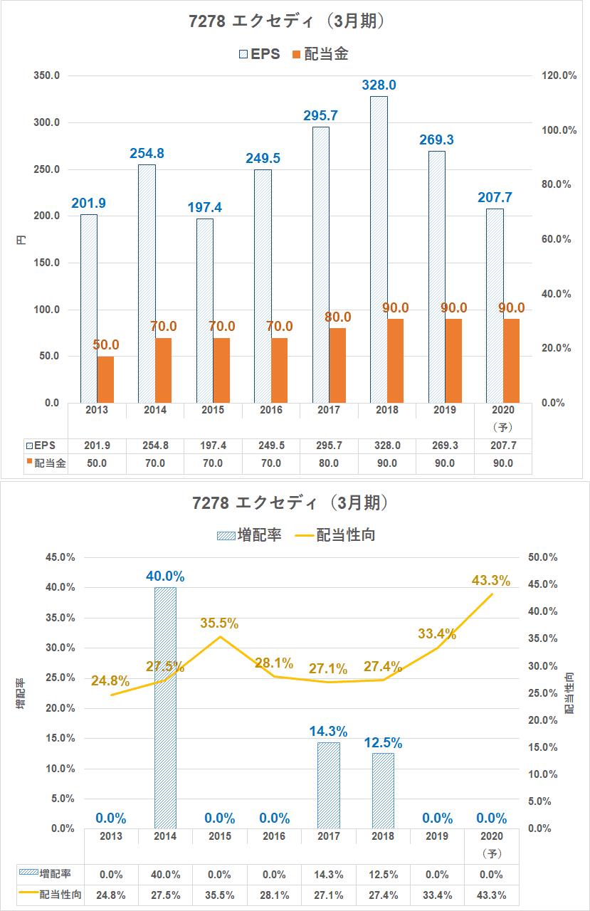 株価 長瀬 産業