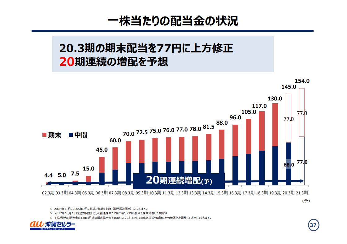 セルラー 株価 沖縄 沖縄セルラー(9436)の株価 配当利回りが人気!増配を続けられる理由は?