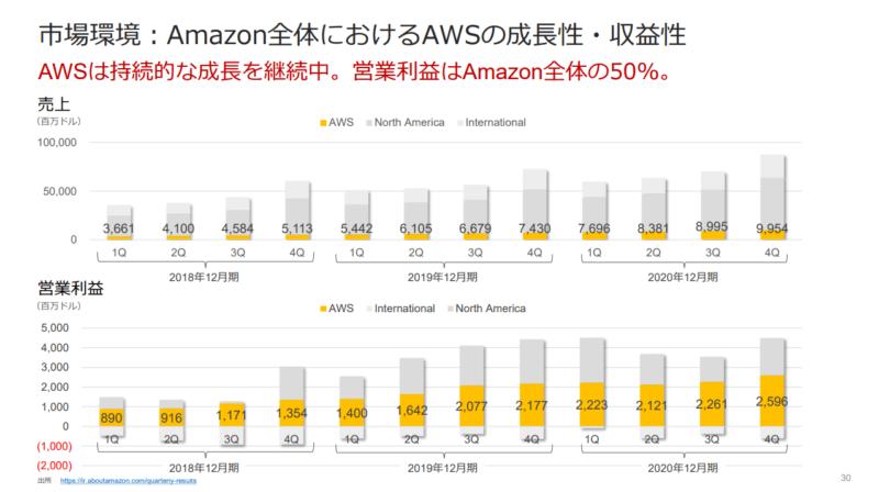 AWS利益率 サーバーワークス 2020年2月期決算説明会資料より
