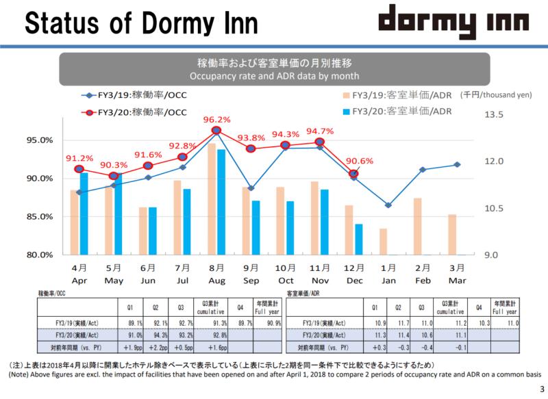 共立メンテナンス ドーミーイン 2020年3月期3Q決算補足説明資料より