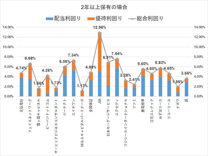 株主優待 クオカード(3000円)2年以上
