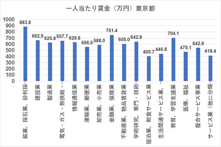 統計 賃金構造基本統計調査 東京都
