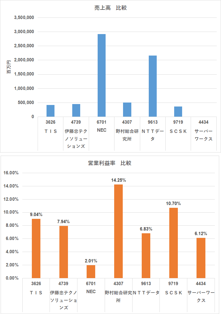 AWSプレミアムパートナー 売上比較