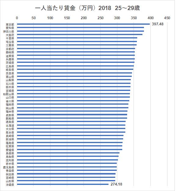 統計 賃金構造基本統計調査 都道府県 25~29歳