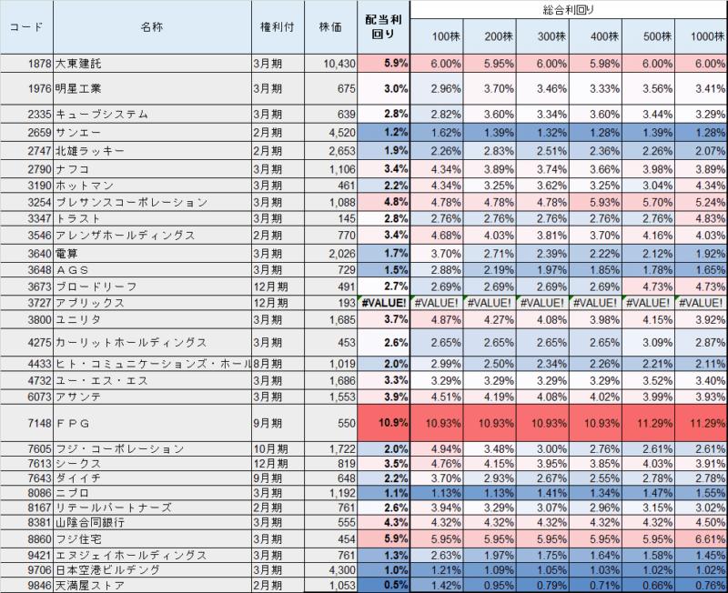 株主優待 ギフトカード 総合利回り まとめ
