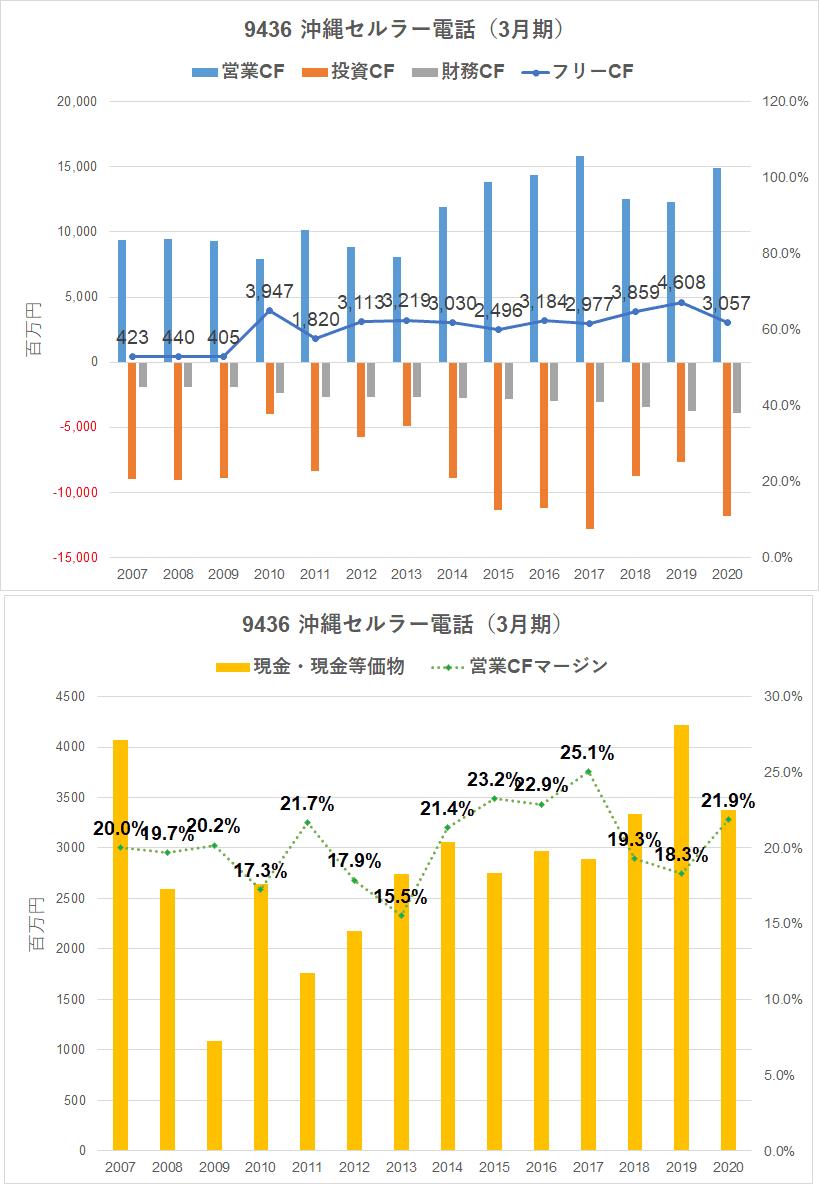 セルラー 株価 沖縄 【9436】沖縄セルラー電話の株価分析。高配当利回りと株主優待も魅力なので、長期保有に適した銘柄です