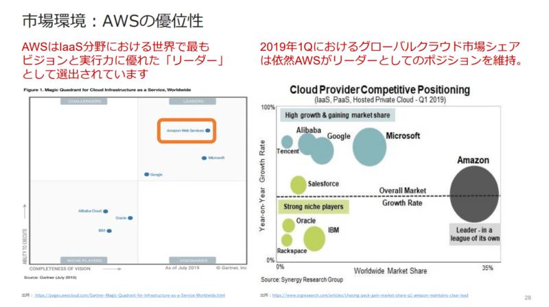 AWSシェア サーバーワークス 2020年2月期決算説明会資料より