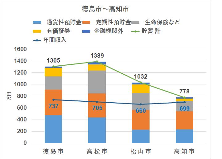 統計 家計調査(2018) 地方別 貯蓄 四国