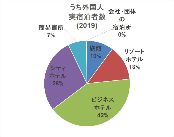 訪日外国人推移 内訳 ホテル別宿泊者数