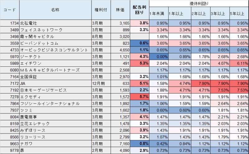 株主優待 クオカード(3000円)配当利回り