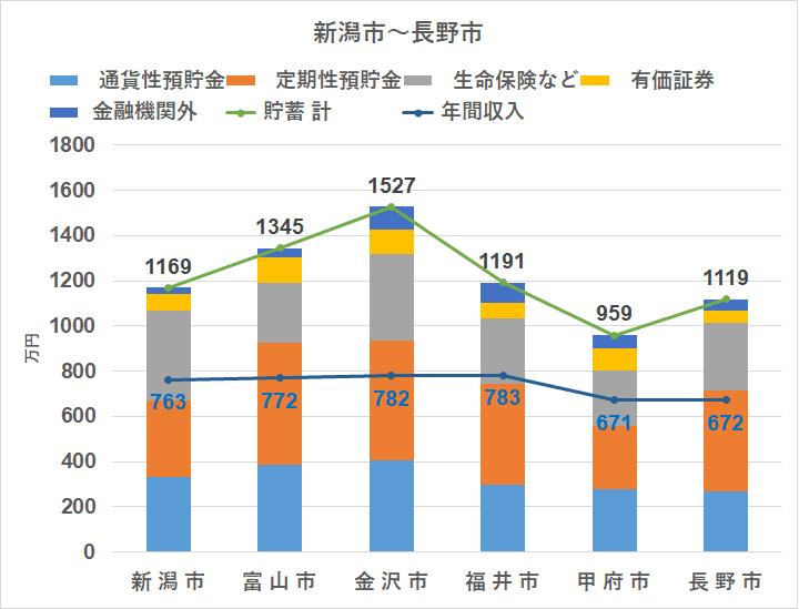 統計 家計調査(2018) 地方別 貯蓄 北陸