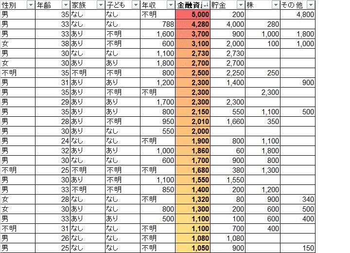 統計 Twitter界隈 金融資産 一覧