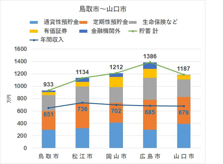 統計 家計調査(2018) 地方別 貯蓄 中国