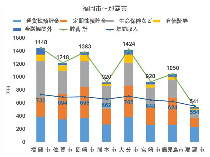 統計 家計調査(2018) 地方別 貯蓄 九州~沖縄