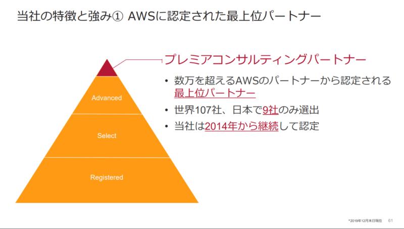 Amazonプレミアムパートナー サーバーワークス 2020年2月期決算説明会資料より