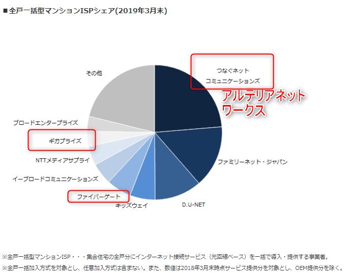 ISP シェア MM総研(2019年3月末)より