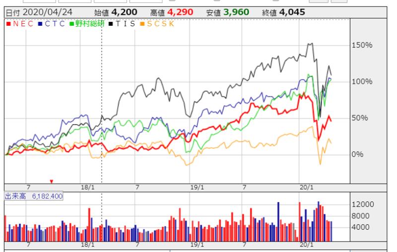 クラウド 株価比較 かぶたんより