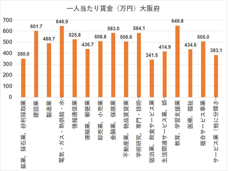 統計 賃金構造基本統計調査 大阪府