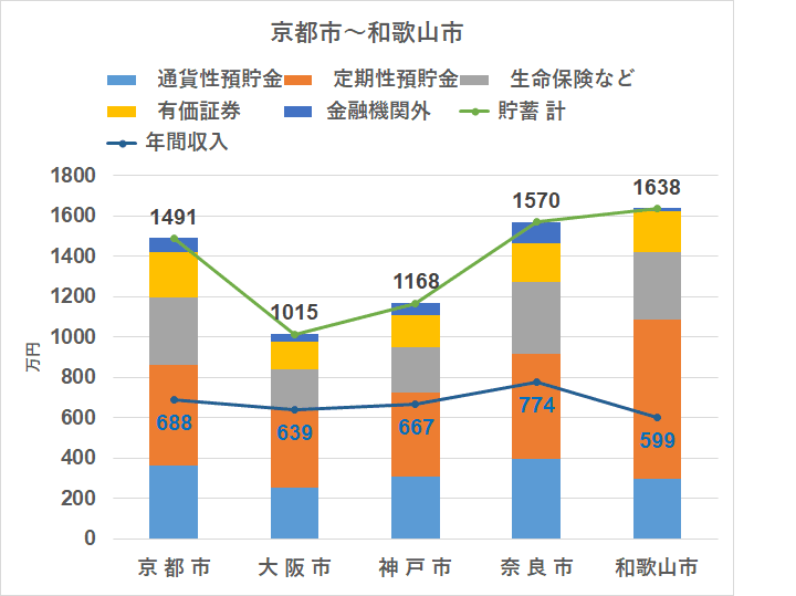 統計 家計調査(2018) 地方別 貯蓄 近畿