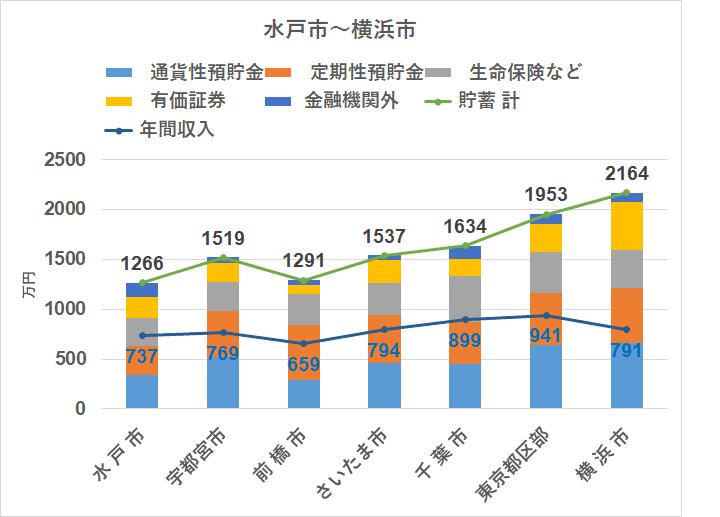 統計 家計調査(2018) 地方別 貯蓄 関東