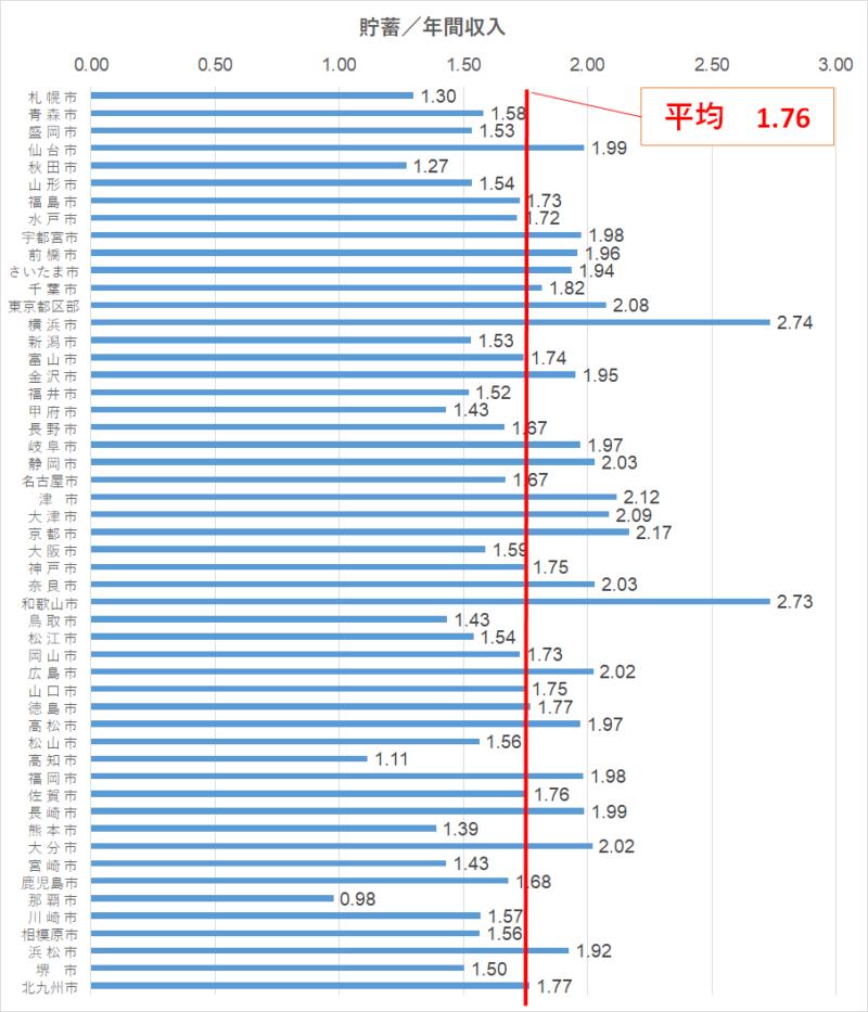 統計 家計調査(2018) 地方別 貯蓄/収入