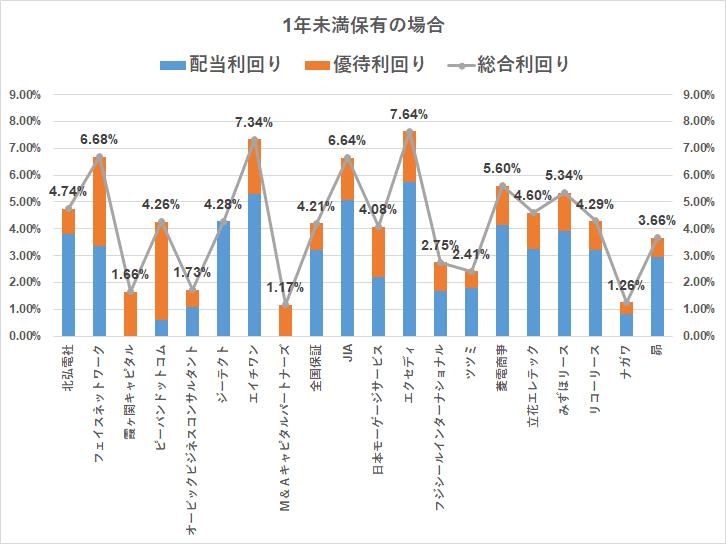 株主優待 クオカード(3000円)1年未満