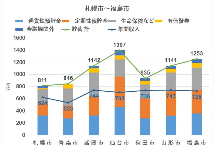 統計 家計調査(2018) 地方別 貯蓄 北海道~東北