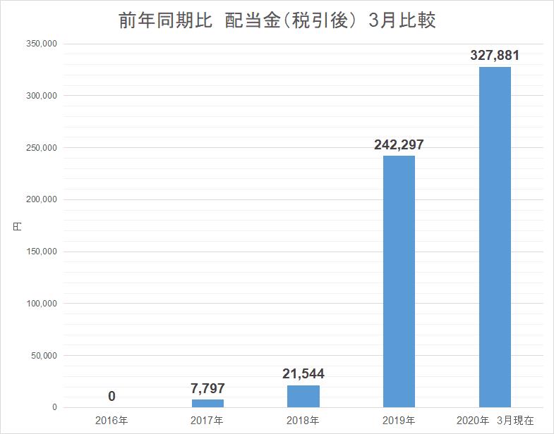 2020.3月受取配当金 推移 3月比較