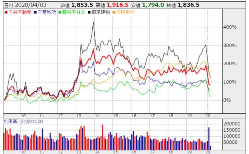 不動産会社 株価比較 かぶたんより 月足チャート